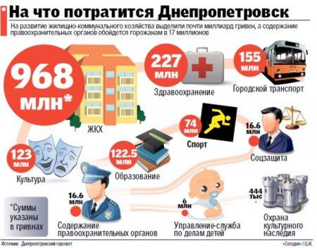 Бюджет Днепра на 2012 год: куда уйдут 2,7 миллиарда