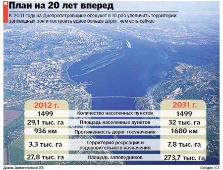 Планы на 20 лет вперед: Днепр обрастет трассами, домами и заповедниками