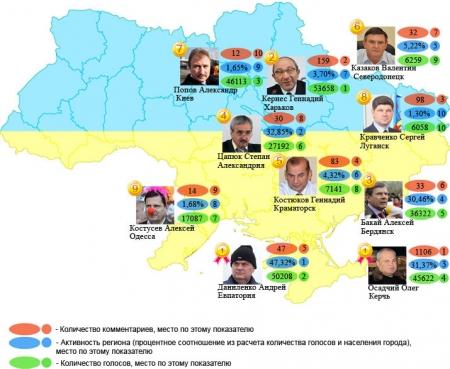 Названы худшие мэры Украины