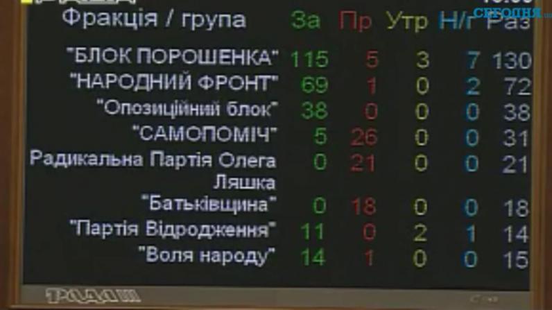 Рада приняла скандальные изменения в Конституцию