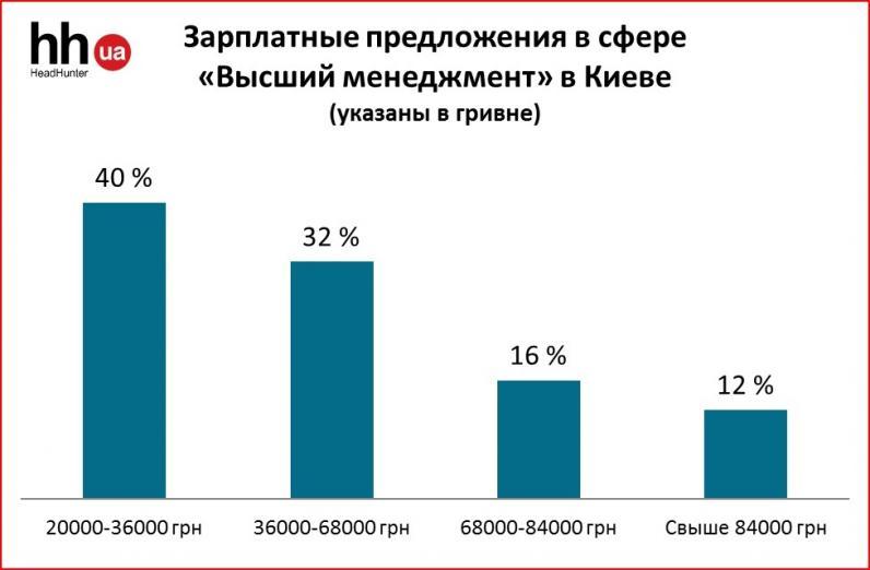 От 20 тыс. грн. и могут превышать 80 тыс. грн: кому в Украине платят такие зарплаты